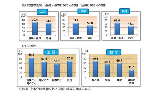 平成30年度京都府学力診断テスト(中学2年生)の結果の概要について