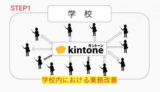 サイボウズ、kintoneで釧路地域の校務支援…実証実験実施