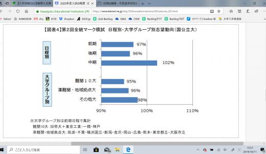 河合塾Kei-Net 2020年度入試の概要(動向分析)発表