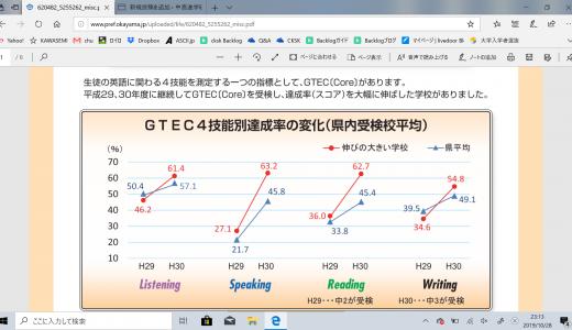 岡山県教育委員会 中学校英語 4技能をバランスよく育成するために