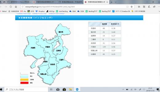 インフルエンザ罹患数の確認(京都・大阪・滋賀・奈良)