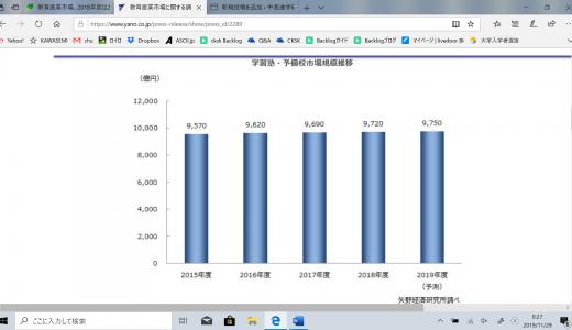 矢野経済研究所 教育産業全体市場規模推移(2018)発表