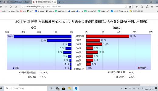 インフルエンザ速報 <令和元年第49週>令和元年12月2日~令和元年12月8日
