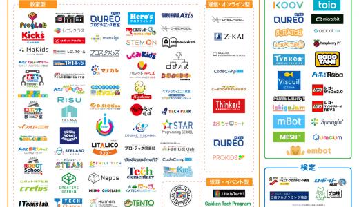 コエテコ 『2020年版子ども向けプログラミング教育関連サービスカオスマップ』公開
