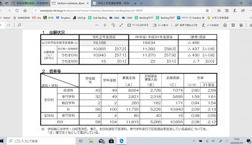京都府教育委員会発表 令和2年度前期選抜志願者数