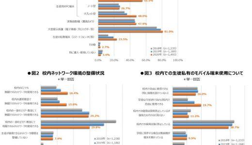 旺文社【2020年度】全国の高等学校におけるICT活用実態調査