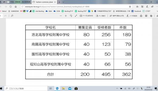 令和2年度京都府立中学校入学者選抜に係る 簡易開示状況について
