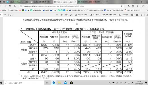 令和2年度 京都府公立高校入学者中期選抜受検者数