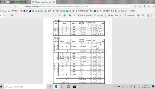 令和2年度京都府公立高等学校入学者選抜(後期選抜)に係る志願者数