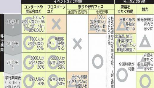 京都府、6月1日に休業要請を全面解除 外出やイベント開催は段階的に緩和